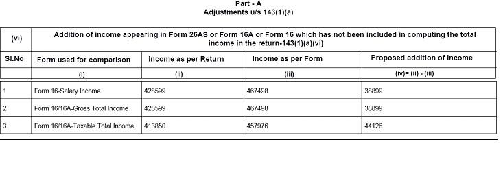 Notice u/s 143(1)(a)(vi) 3