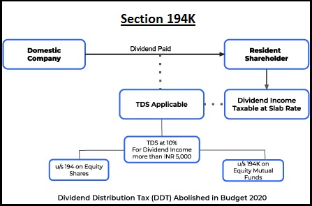 Section 194K TDS on Dividend from Mutual Funds