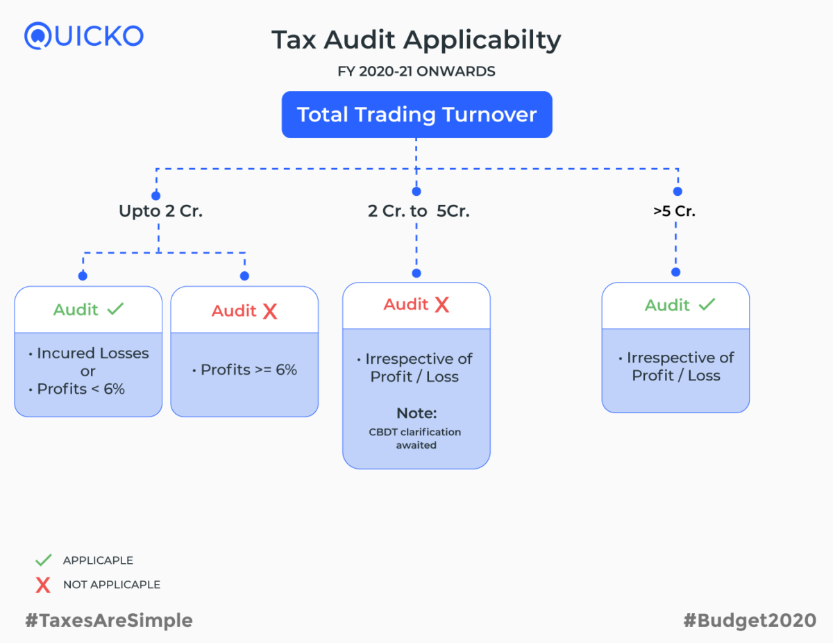 Tax Audit Applicability FY 2020-21 onwards
