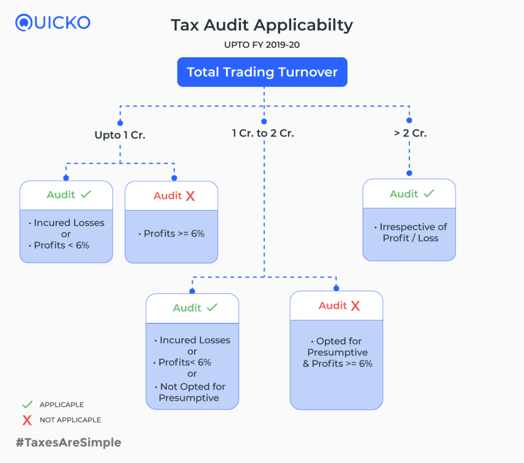 Income Tax on Intraday Trading - Tax Audit Applicability upto FY 2019-20