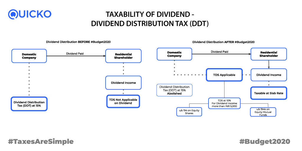 Income Tax on Dividend Income
