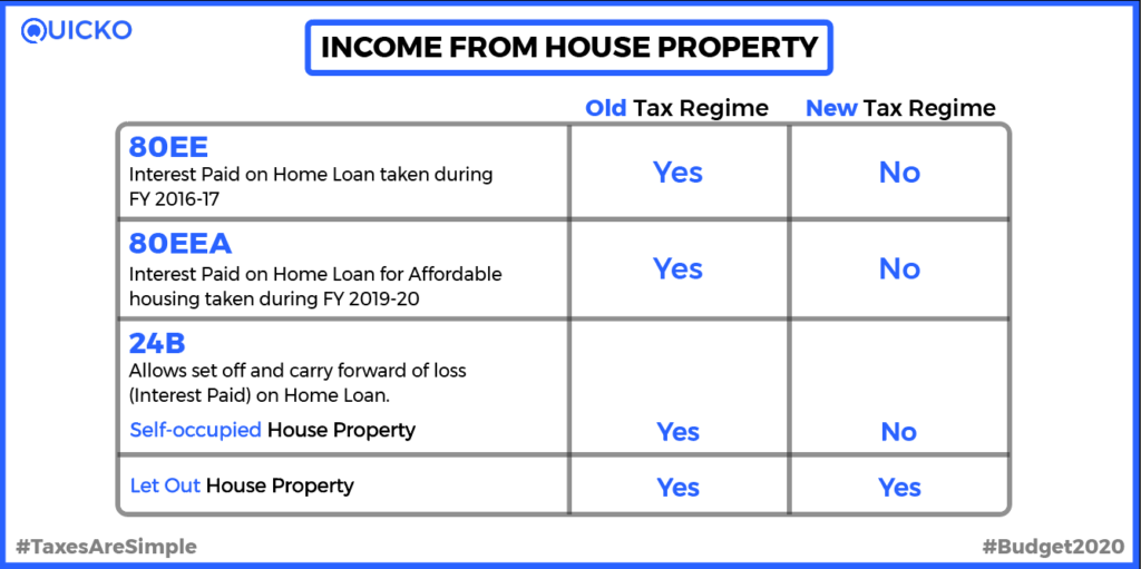 Exemptions on house property new regime