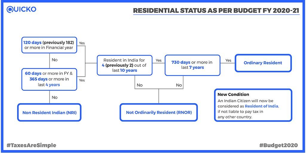 Residential Status Flowchart